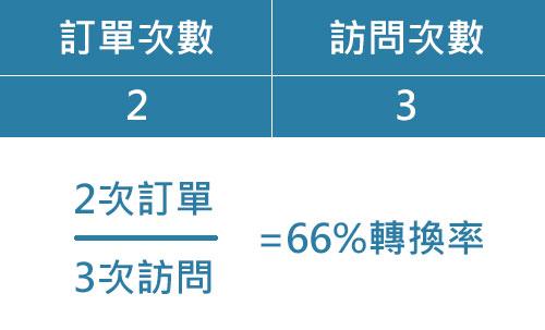 轉換率範例,訂單次數2次,訪問次數3次,訂單除以訪問為66%轉換率.jpg