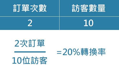 轉換率範例,訂單次數2次,訪客次數10次,訂單除以訪客為20%轉換率.jpg