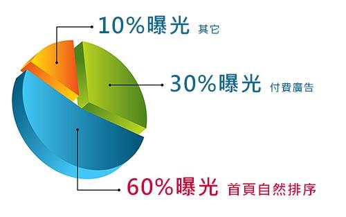 SEO排序、廣告、其它百分比說明