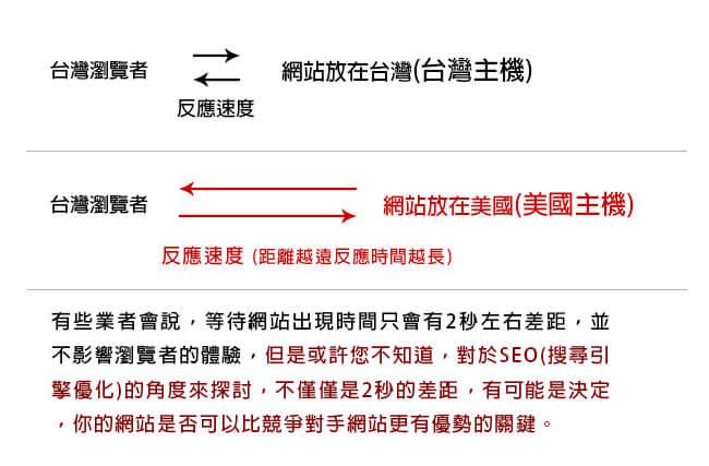 說明台灣主機與國外主機的不同
